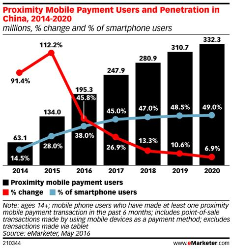 mobile china 195m in china using phones for in store payments