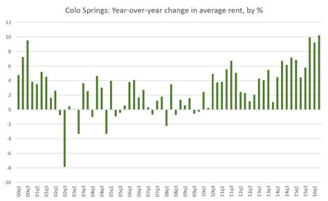 average rent colorado economy journal colorado springs average rent