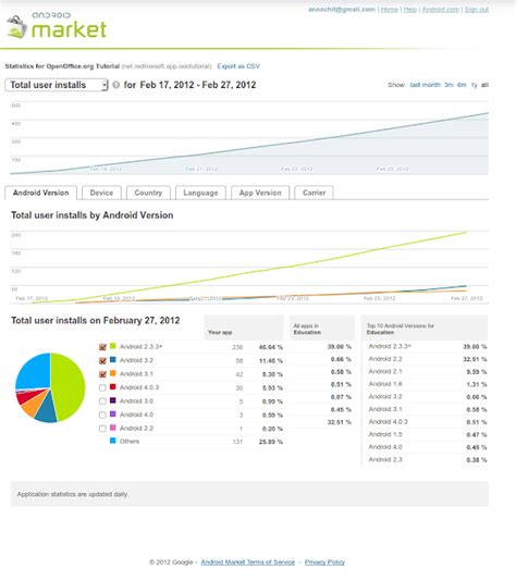 android market developer console february 171 2012 171 thai open source