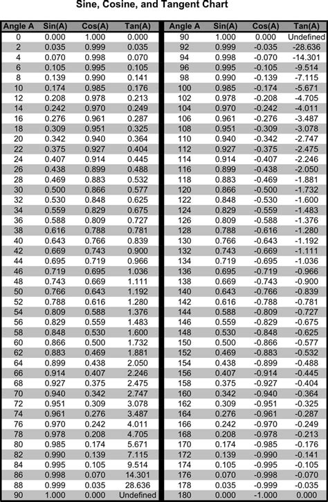 tangent table free cos chart pdf 25kb 1 page s