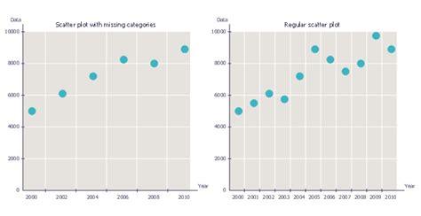 Scatter Plot Template by Scatter Plot Scatter Chart Exles Blank Scatter Plot