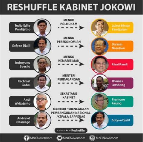 profil kabinet jokowi sudah tepatkah reshuffle kabinet kerja oleh rm tpa ii
