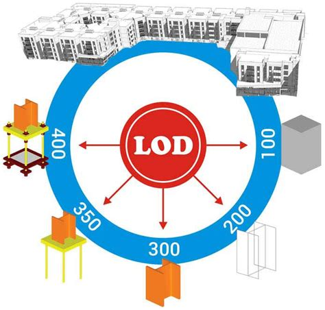 how lod level of development lod for bim truecadd
