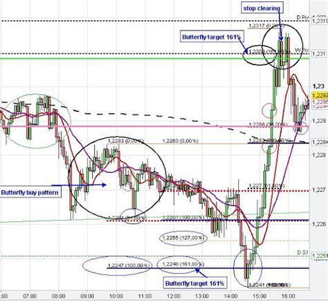 pattern analysis strategies eur usd technical chart analysis patterns euro us dollar