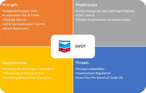 Mba In And Gas Opportunities by Mba 617 Organizational Theory For Wswheeler Chevron Swot