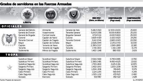 tabla de haberes del ejrcito mexicano tabla de haberes militares tabla de haberes del ejrcito