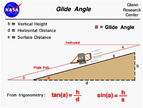 picture hanging height formula glide angle