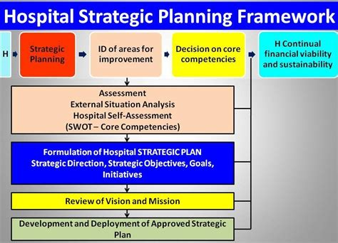 Strategic Planning And Annual Planning For Hospitals With Recommended Frameworks Rojoson S Strategic Planning Framework Template