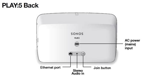 sonos connect eingang simple ps4 to play5 sonos community