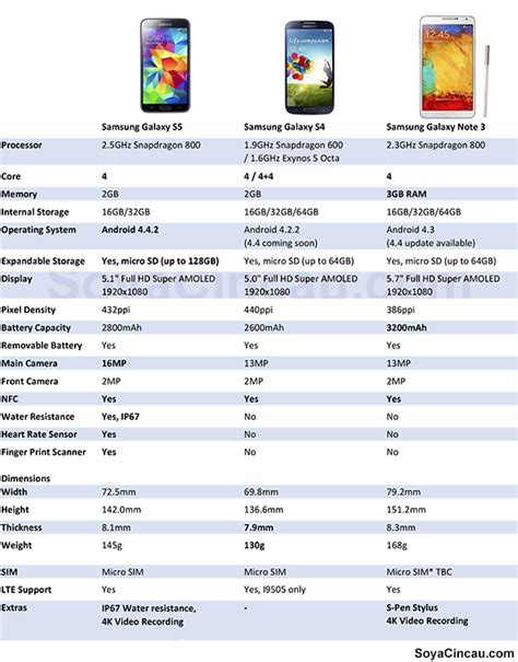 compared samsung galaxy s5 vs galaxy s4 vs galaxy note 3 dimensions and hardware specs