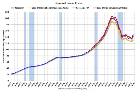 economicgreenfield house prices reference chart