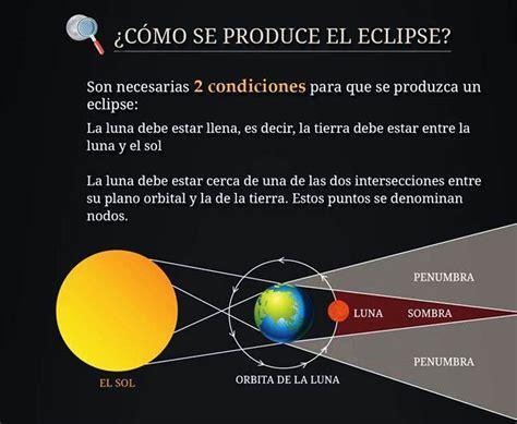cmo se form el sabes como se producen los eclipses invdes