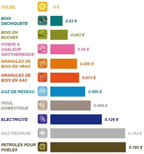 Chauffage Le Plus Economique 2760 by Le Chauffage Au Bois Une Solution 233 Conomique Et