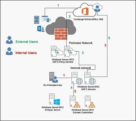 Office 365 Mail Hybrid Configuring An Exchange 2013 Hybrid Deployment And