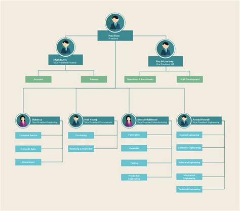 table hierarchy layout 14 best images about organizational chart on pinterest
