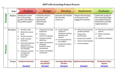 project based learning template image collections
