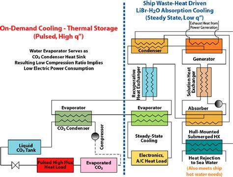 diagram of refrigeration system refrigeration refrigeration diagrams