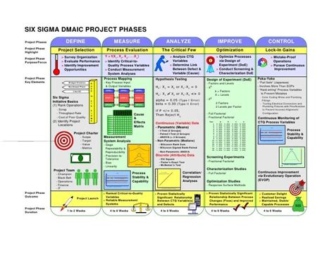 project phases template dmaic project phases productividad