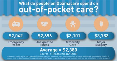 Out Of Pocket out of pocket costs what you need to