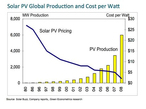 photovoltaic cost falling panel prices could bring solar closer to grid parity