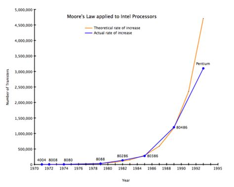 chip salim moore s law and how it is finally operating outside of the box
