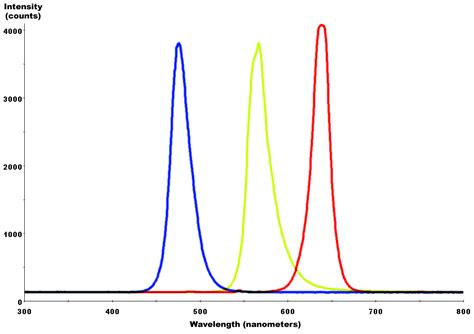 light emitting diode spectrum file yellowgreen blue led spectra png wikimedia commons