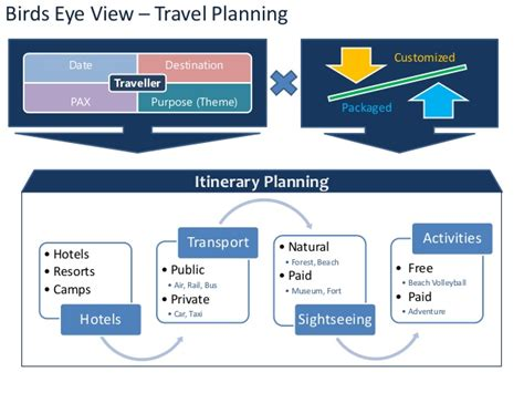 planning process flowchart travel planning process flowchart