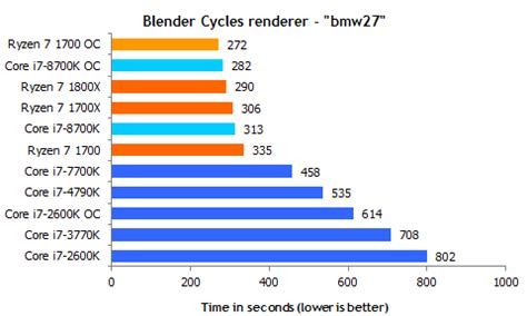 revisiting the power consumption and efficiency of intel's