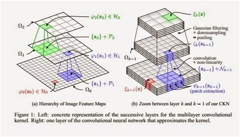 convolutional neural networks guide to algorithms artificial neurons and learning artificial intelligence volume 2 books artificial neural networks why can t svms beat convnets