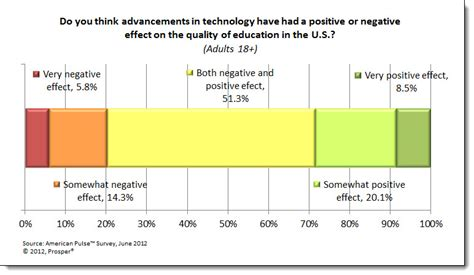 affect of modern technology on training technology generation gap are schooling standards sinking the big