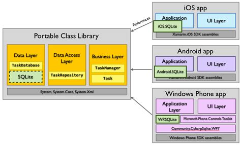 the advantages of xamarin forms over xamarin and where sharing code options xamarin