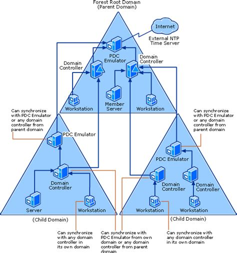 Domain Controller On Azure