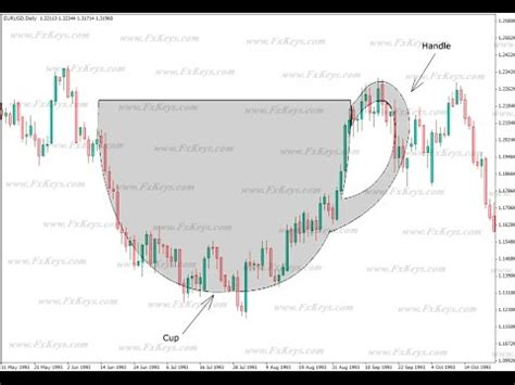 cup and handle pattern wiki bitcoin 1 10 17 btc cup and handle pattern more downside