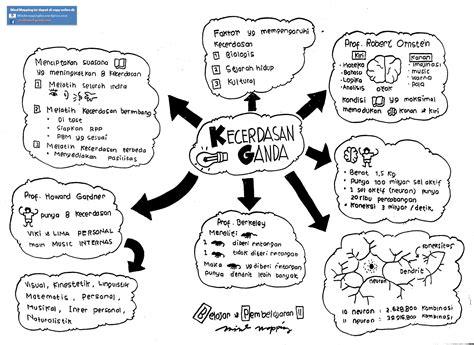 pengertian dan cara membuat mind map mind mapping pembelajaran this wordpress com site is the