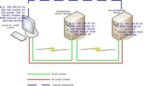 ssh remote port my techie ssh port forwarding using putty ssh telnet