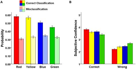 how does color affect memory frontiers differential binding of colors to objects in