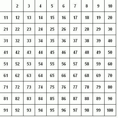 tavola dei divisori fino a 2000 ansi c test di numeri primi con la wheel factorization