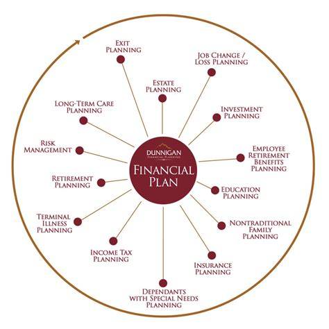 California Lutheran Mba In Financial Planning by Financial Planning Fort Collins Dunnigan Financial Planning