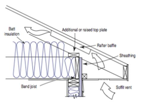 increase roof height at the eave ltgovernors