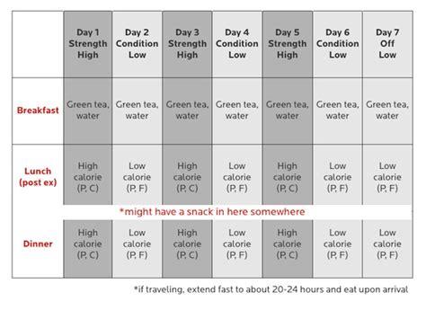 fasting diet intermittent fasting seminar part 1 precision nutrition
