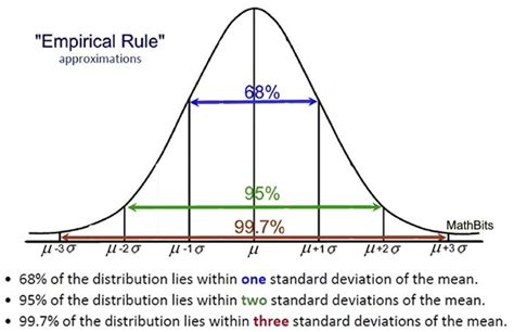 99 what is the average size of a dining room dining normal distribution mathbitsnotebook a2 ccss math