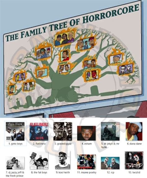 simpsons tree the simpsons family tree of horrorcore