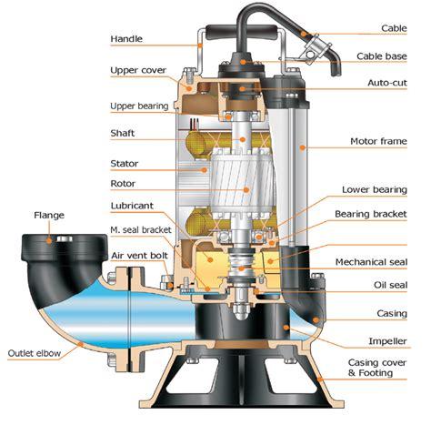 pump section wastewater vortex 171 ultraflow australia