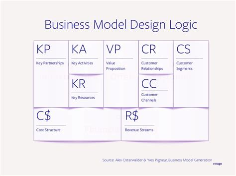 design thinking business model validating your business ideas using design thinking
