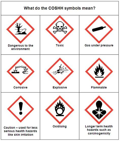 these meaning what do the coshh symbols mean safety workplace