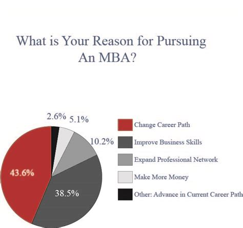 Reasons To Earn An Mba by Why Do You Want An Mba Kaplan Test Prep