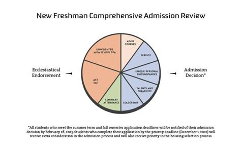 Byu Mba Admissions Staff by Board Question 70894 The 100 Hour Board