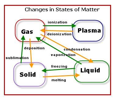 1000 images about phase changes on