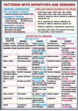 patterns with tenses sequence of tenses patterns with infinitives and gerunds