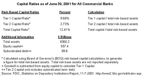 bank capital ratio requirements education what is bank capital and what are the levels
